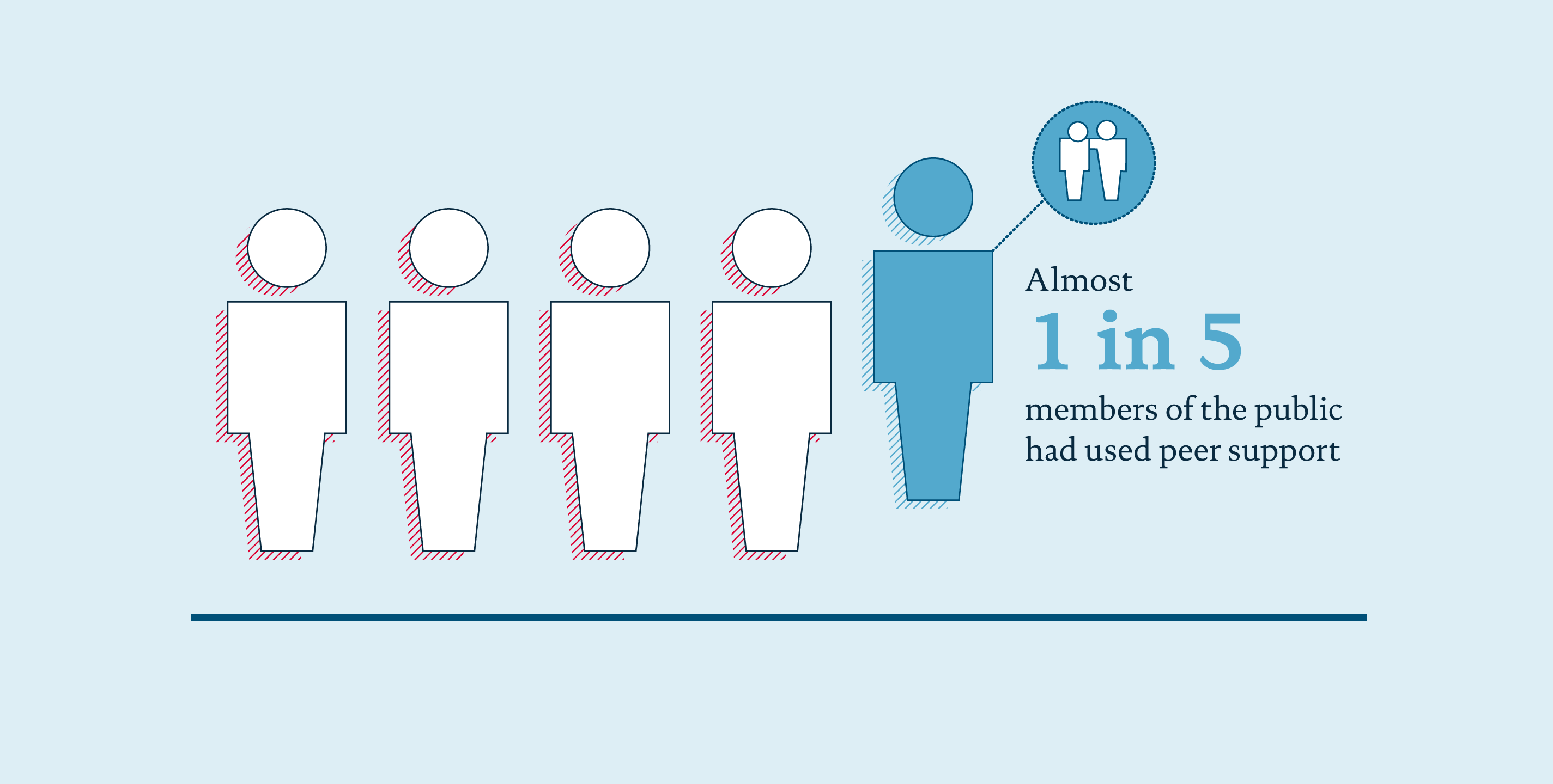 Infographic from peer support survey showing 1 in 5 members of the public who had used peer support