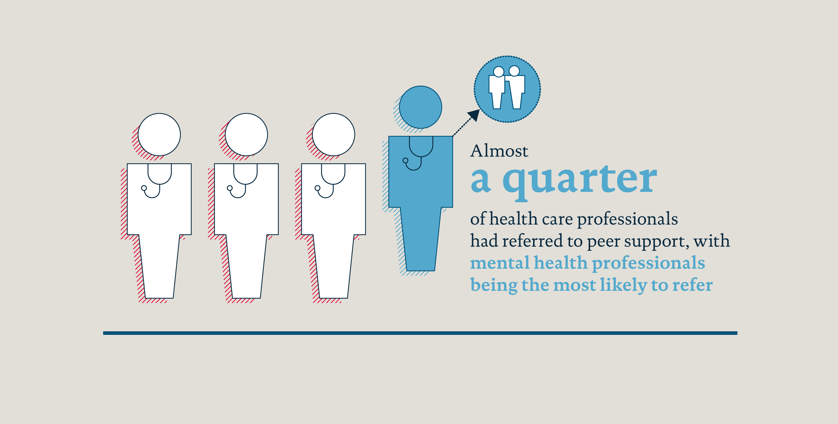 Infographic from peer support survey showing a quarter of health care professionals who had referred to peer support