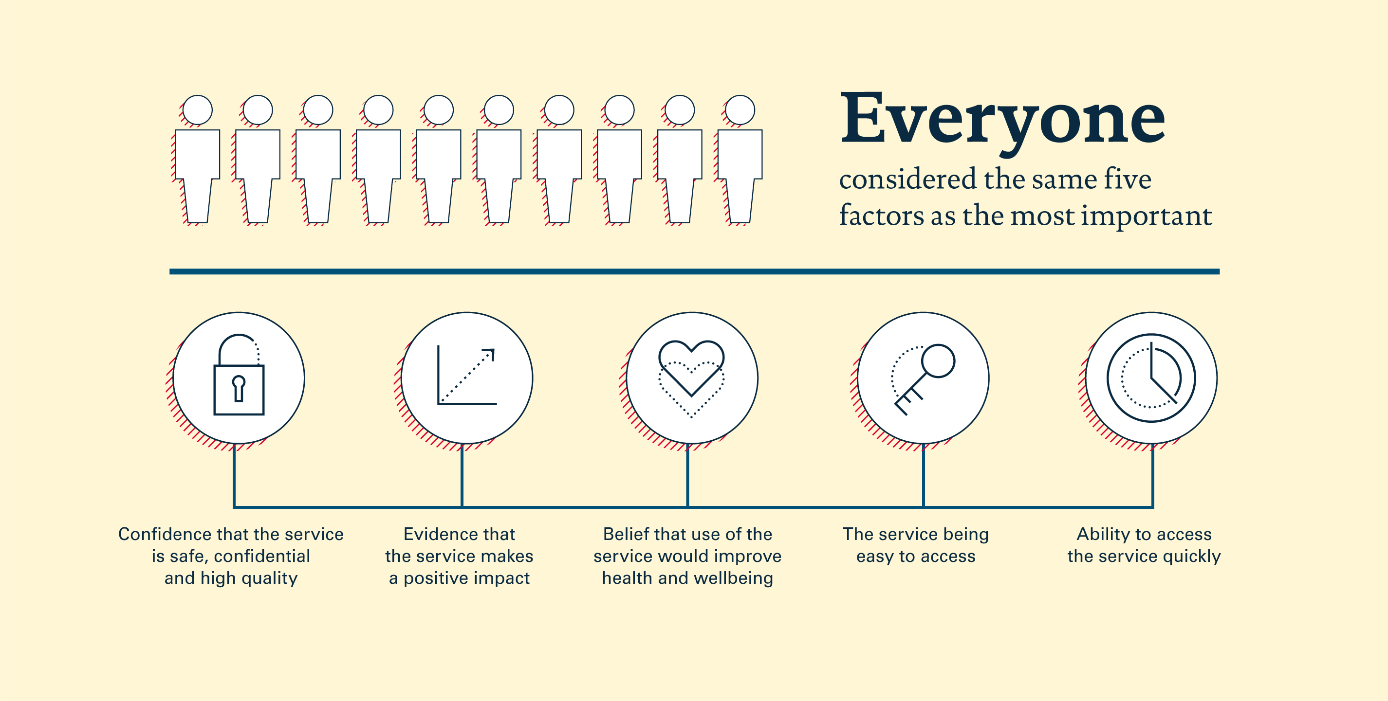 Infographic from peer support survey showing the five factors considered the most important