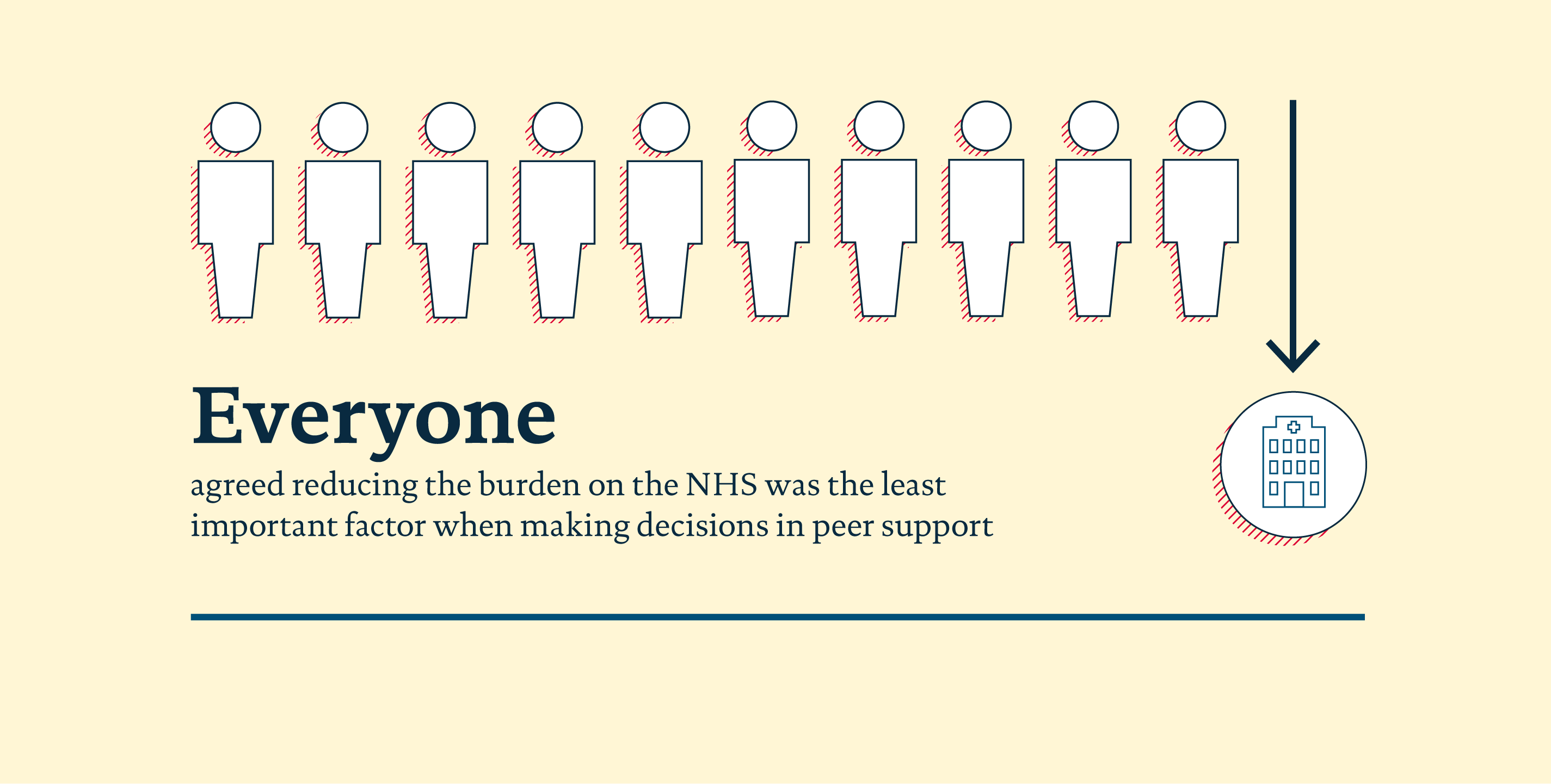 Infographic from peer support survey showing the least important factor