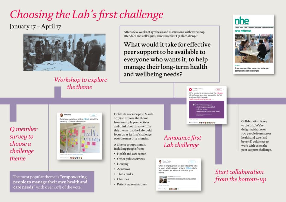 Lab timeline – choosing Lab challenge png
