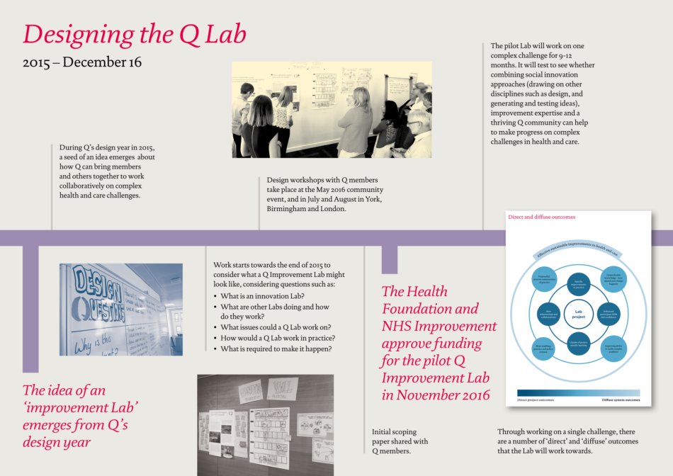 Lab timeline – designing the Lab png (1)