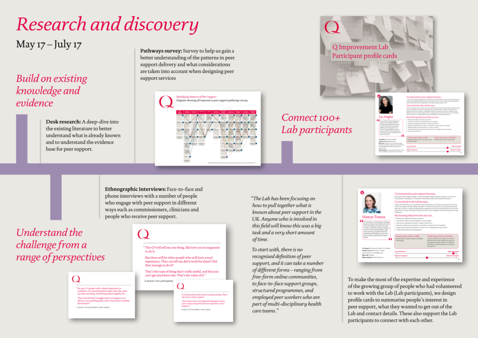 Lab timeline – research and discovery 1 png